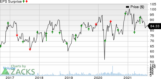 Science Applications International Corporation Price and EPS Surprise