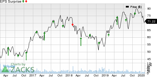 AGCO Corporation Price and EPS Surprise
