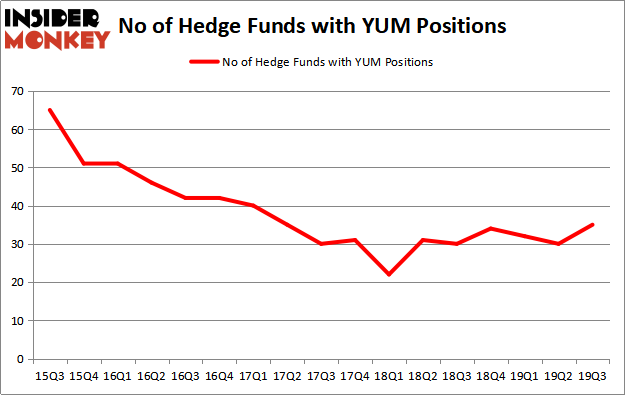 Is YUM A Good Stock To Buy?
