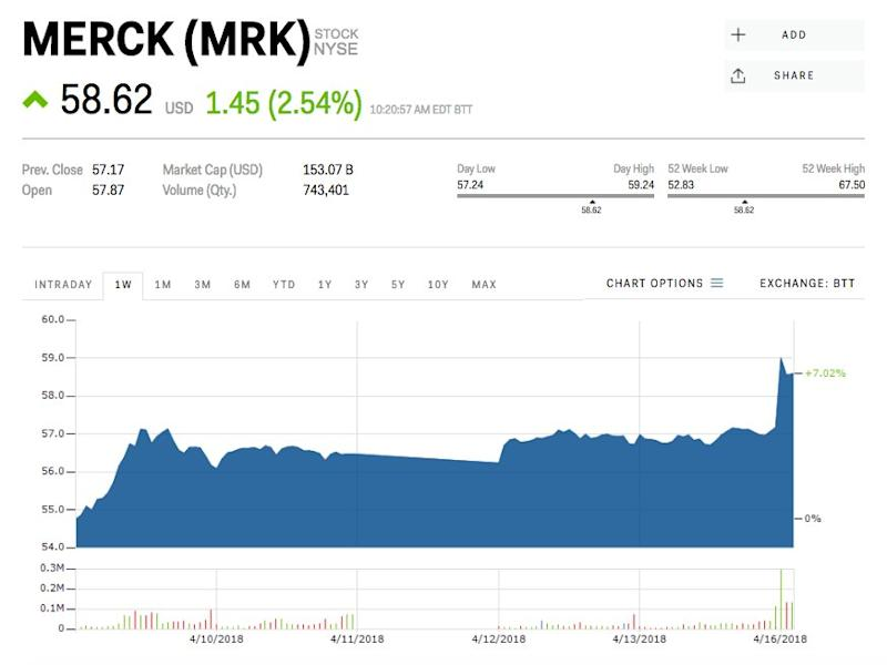 Bristol Topples After Merck Treatment Outperforms It In Lung Cancer Tests