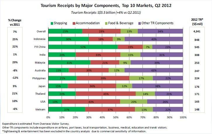 Chart of the Day: What tourists spent on in Q2