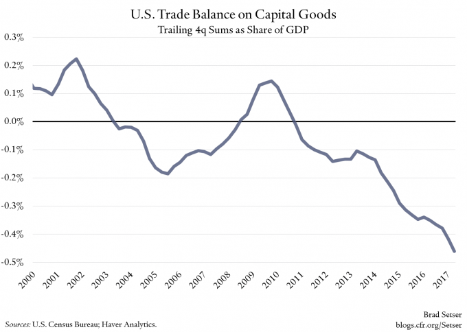 us-trade-balance-capital-goods