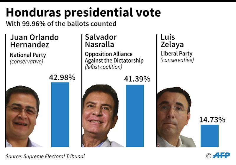 Partial results of the Honduras presidential election following a recount -- no winner has been declared (AFP Photo/Nicolas RAMALLO)