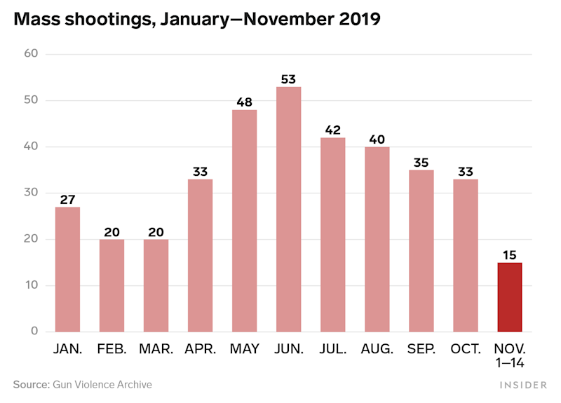 Mass Shootings 2019