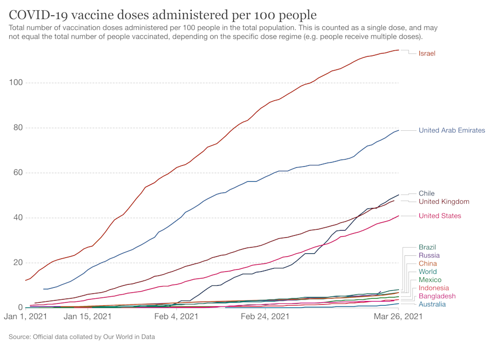 Australia's vaccine rollout has been painstakingly slow in the early going. Source: OurWorldinData
