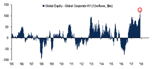 This chart shows the rotation globally out of bonds and into equity positions, specifically high-yield bonds. Source: BofA Merrill Lynch Global Investment Strategy, EPFR Global
