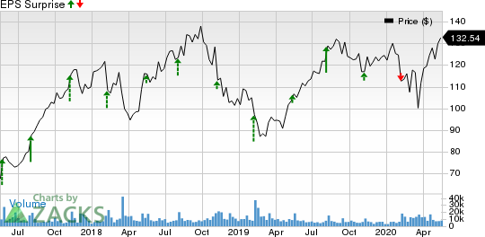 TakeTwo Interactive Software, Inc. Price and EPS Surprise