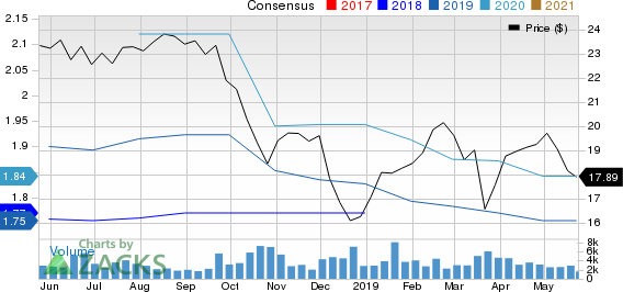 Home BancShares, Inc. Price and Consensus