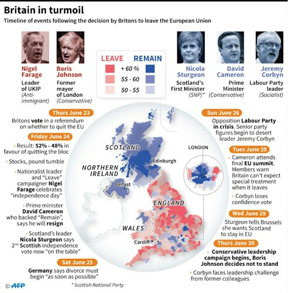 Britain enters uncharted territory after Brexit storm