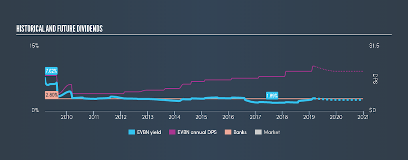 AMEX:EVBN Historical Dividend Yield, March 7th 2019