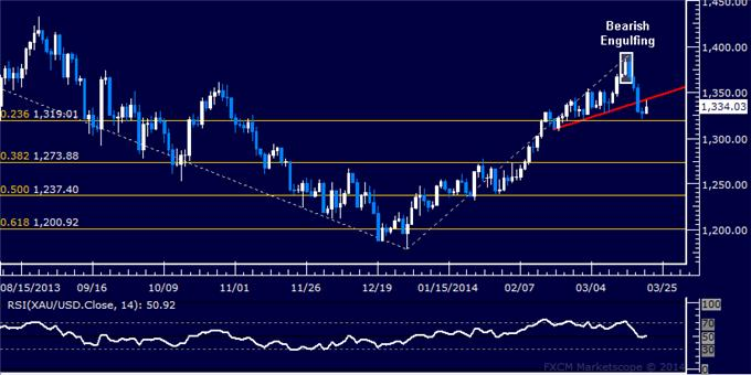 Forex-US-Dollar-Begins-Cautious-Recovery-Gold-Finds-Interim-Support_body_Picture_7.png, US Dollar Begins Cautious Recovery, Gold Finds Interim Support