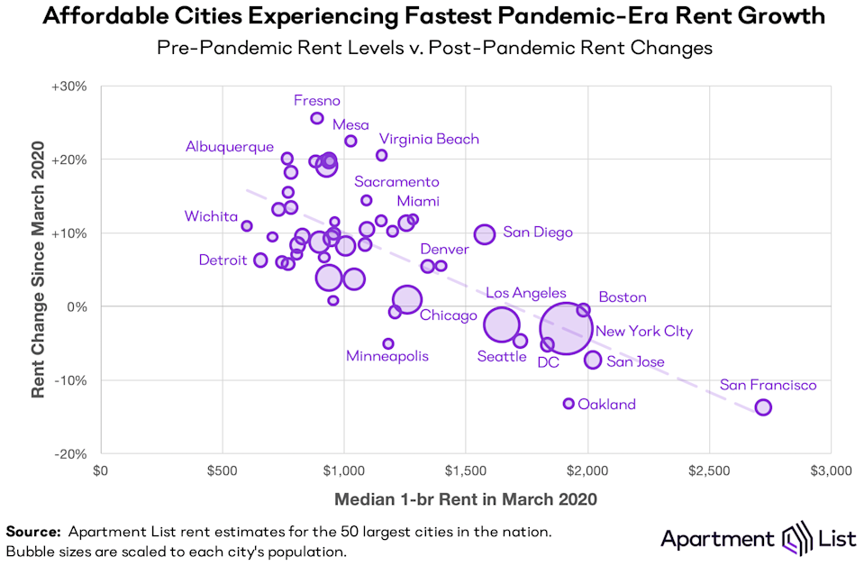 Affordable cities seeing fastest pandemic-era rent growth