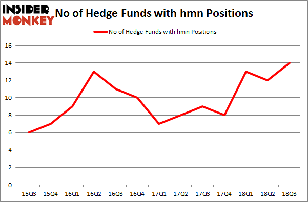 No of Hedge Funds with HMN Positions