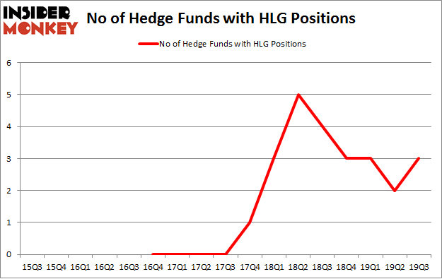 No of Hedge Funds with HLG Positions