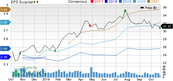 Federated Investors, Inc. Price, Consensus and EPS Surprise