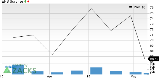 Roblox Corporation Price and EPS Surprise