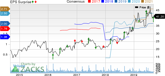Ciena Corporation Price, Consensus and EPS Surprise