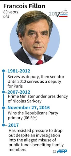 """Francois Fillon suffered from a scandal involving payments to his wife for """"fake jobs"""""""
