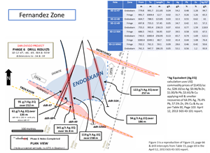 Plan View of Fernandez Zone at 875 m Level – 2012 Drilling Results