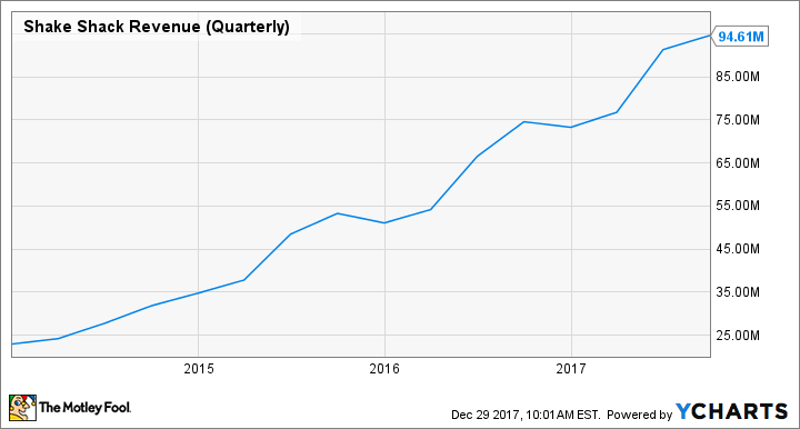 SHAK Revenue (Quarterly) Chart