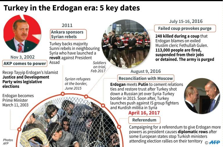Turkish President Recep Tayyip Erdogan has been in power as president or prime minister since 2003