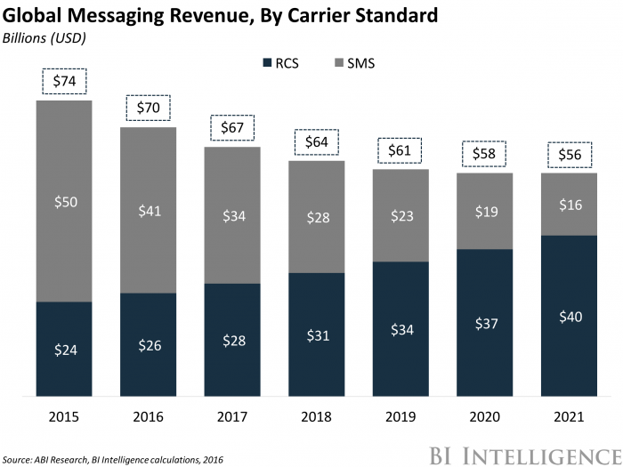 Global Messaging Revenue
