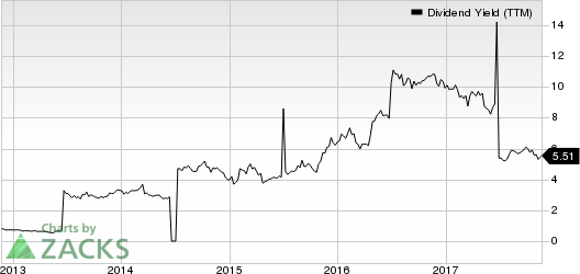 Huaneng Power International, Inc. Dividend Yield (TTM)