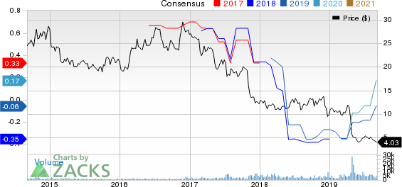 Consolidated Communications Holdings, Inc. Price and Consensus