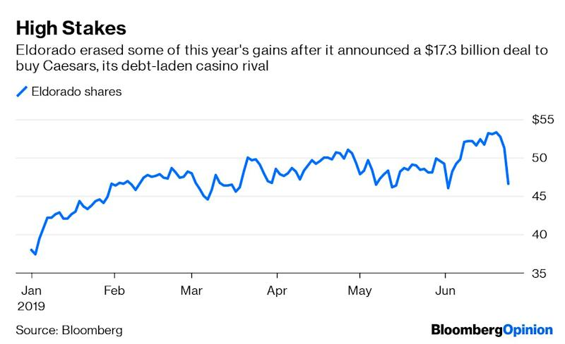 (Bloomberg Opinion) -- In M&A, much like in blackjack, players have to be wary of a stiff hand –bid too high and it could be a bust. That's especially true when the dealer is Carl Icahn.Eldorado Resorts Inc., a casino operator, is being punished by shareholders for its acquisition announced Monday of Caesars Entertainment Corp.Eldorado's stock tumbled more than 8% percent.The company agreed to buy its Las Vegas-based rivalfor $17.3 billion, about half of which is made up of debt. It's the biggest casino deal sinceCaesars' ill-fated leveraged buyout byTPG and Apollo Managementin 2008 (whichcame together just before the financial crisis took hold and later led Caesarsintobankruptcy).Eldorado also struck a parallel $3.2 billion deal with VICI Properties Inc. for certain related real estate assets, such as the Harrah's Resort in Atlantic City.Icahn, Caesars' top shareholder, had been pushing for a sale of the company and helped install industry veteran Tony Rodio as its CEO in April. The situation happens to bear close resemblance to another deal Eldorado did last year, when it acquired Tropicana Entertainment from Icahn Enterprises LP, the billionaire's holding company,for $1.85 billion. Rodio was CEO of Tropicana, too.With the Caesars transaction, Reno, Nevada-based Eldorado is expanding itsportfolioto60 casino resorts and gaming facilities in 16 states. It had just two as of 2014, according to Bloomberg Intelligence. There are thebenefits of getting bigger, but at the same time, Eldorado's calculations leave little room for error.Its offer for Caesarsis a combination of cash and stock that amounts to $12.75 a share, a significant bump from its earlier $10.50-a-share bid that was reported this month by the New York Post, citing an unnamed source. On average, analysts pegged thestand-alone value of Caesars shares at $11 apiece.The final takeover price is a 35% premium to itsaverage closing level over the past 20 trading sessions, though Icahn himself notes that it's 51