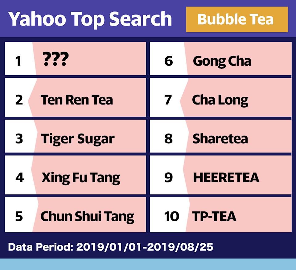 Yahoo readers' most searched tea shops in Hong Kong. (PHOTO: Yahoo Lifestyle)