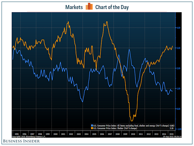 cotd cpi inflation