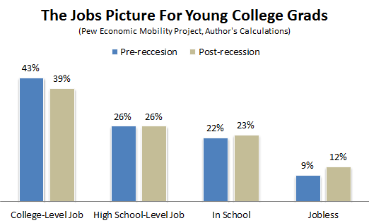 Pew_Economic_Mobility_College_Grads_Pre_and_Post2.PNG