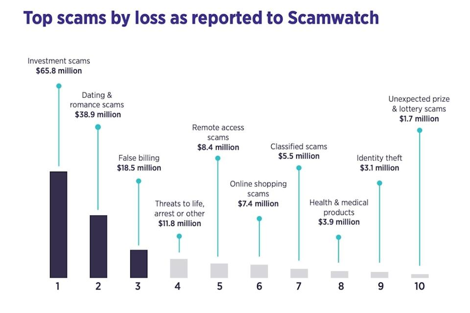 targeting scams report graph showing top scams by loss