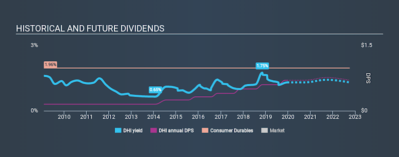 NYSE:DHI Historical Dividend Yield, December 21st 2019