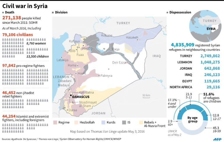 Graphic on the situation in Syria where more than 270,000 people have been killed in nearly five years of civil war and nearly 5 million people have registered as refugees in neighbouring countries