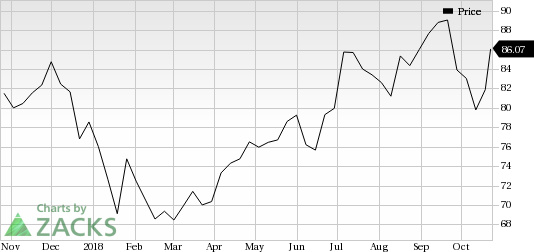 Chesapeake Utilities (CPK) saw a big move last session, as its shares jumped nearly 6% on the day, amid huge volumes.