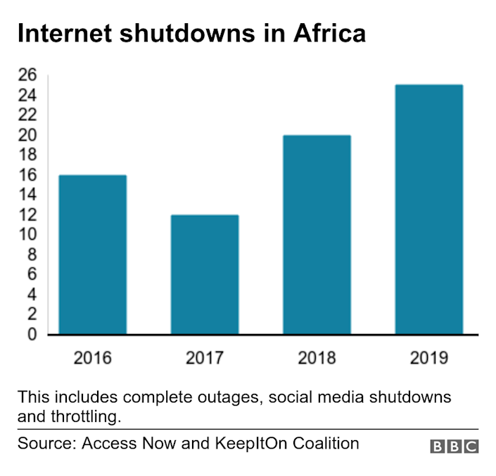 Internet shutdowns in Africa. .  This includes complete outages, social media shutdowns and throttling..