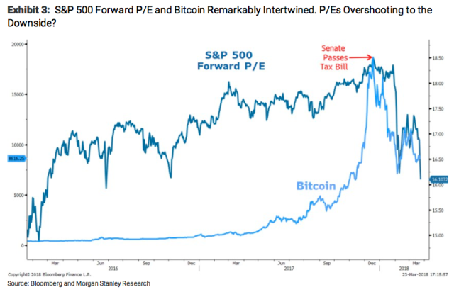 The stock market's valuation and the price of bitcoin have had a close relationship in recent months, Morgan Stanley notes. (Source: Morgan Stanley)
