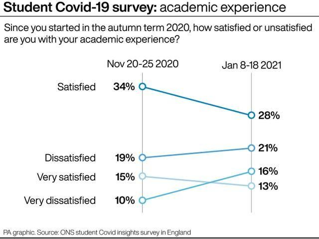 Student Covid-19 survey