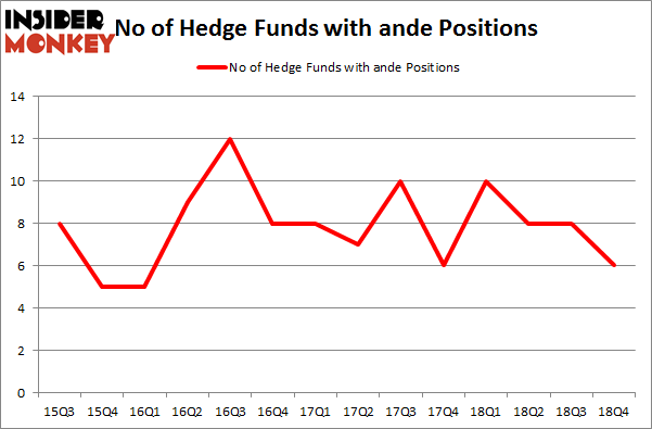 No of Hedge Funds with ANDE Positions