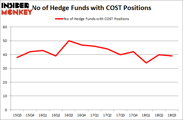 No of Hedge Funds COST Positions
