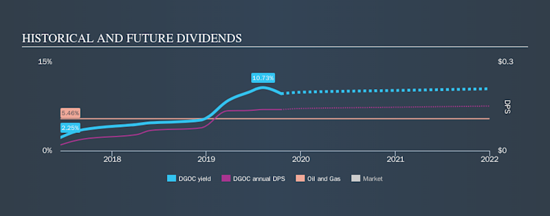 AIM:DGOC Historical Dividend Yield, October 17th 2019