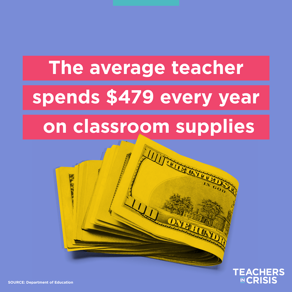 """<a href=""""https://www.yahoo.com/lifestyle/96-of-teachers-personally-pay-for-students-supplies-survey-163422328.html"""" data-ylk=""""slk:A July survey;outcm:mb_qualified_link;_E:mb_qualified_link;ct:story;"""" class=""""link rapid-noclick-resp yahoo-link"""">A July survey</a> revealed that 96 percent of teachers are <a href=""""https://www.yahoo.com/lifestyle/most-teachers-spend-500-or-more-outofpocket-on-school-supplies-i-wish-we-had-more-funding-and-support-141142911.html"""" data-ylk=""""slk:paying for their own school supplies;outcm:mb_qualified_link;_E:mb_qualified_link;ct:story;"""" class=""""link rapid-noclick-resp yahoo-link"""">paying for their own school supplies</a> and more. (Photo illustration: Quinn Lemmers/Yahoo Lifestyle)"""