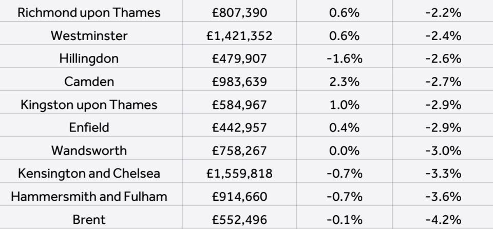 London boroughs where prices fell most in 2019. Chart: Rightmove