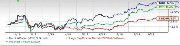 Merck or Pfizer: Which is the Better Large-Cap Pharma Stock?
