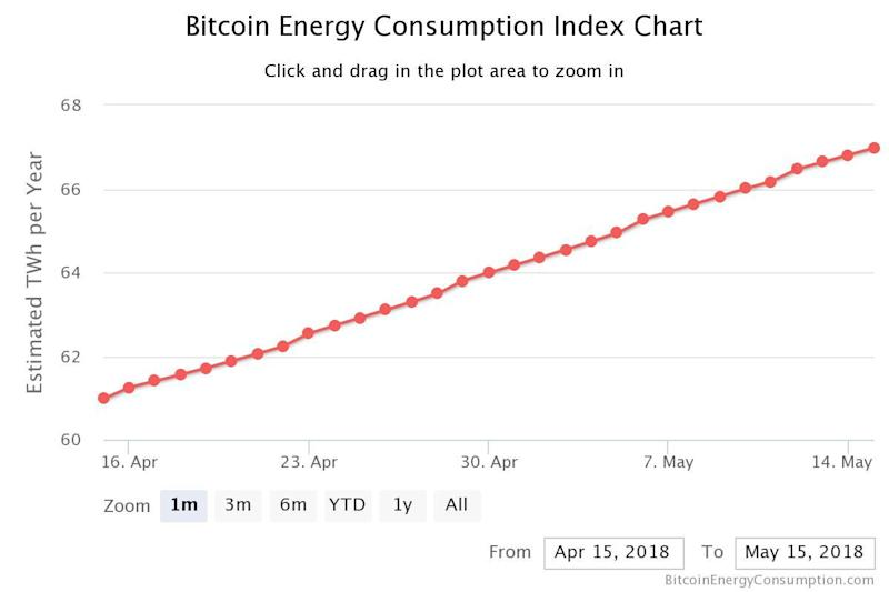 The amount of energy required to support the bitcoin network has grown to 'epic proportions', according to Digiconomist founder Alex de Vries (Digiconomist)