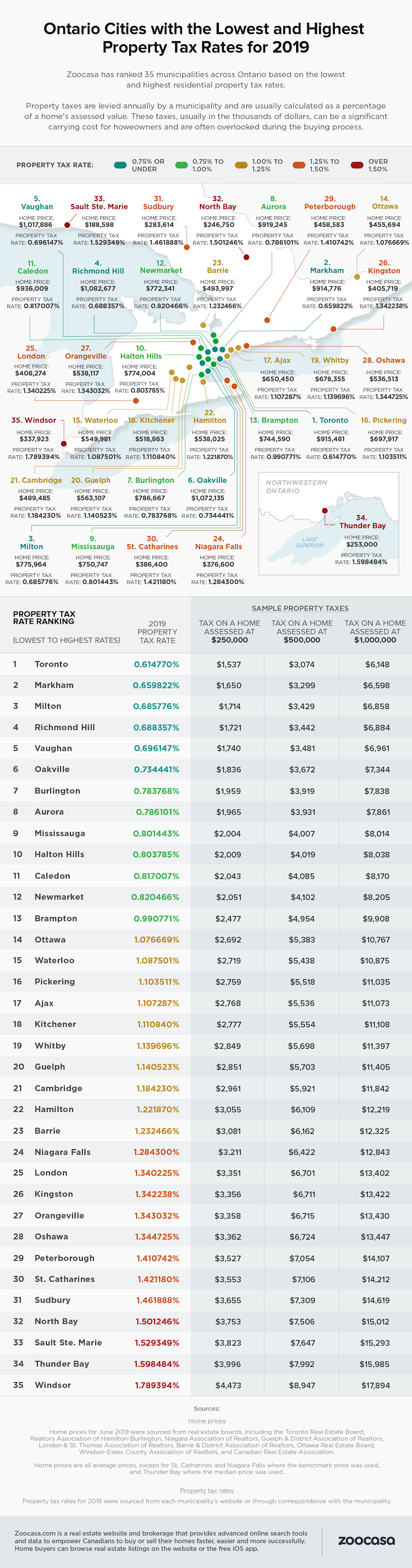 Zoocasa ranked 35 municipalities across Ontario based on their residential property tax rates.