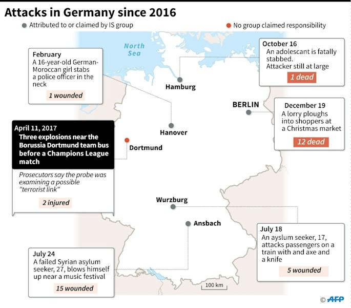 Attacks in Germany since 2016