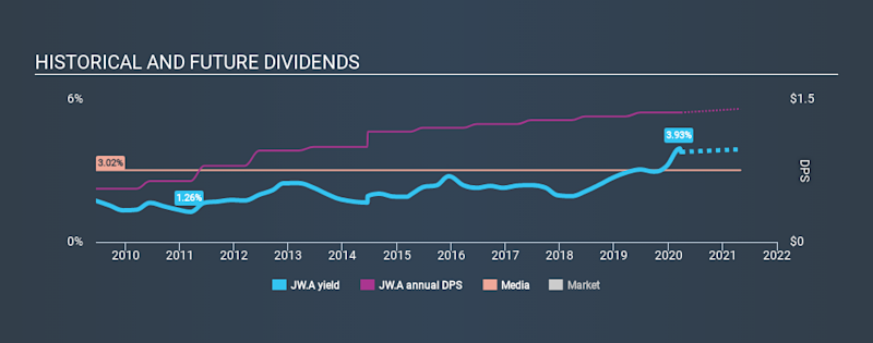 NYSE:JW.A Historical Dividend Yield March 26th 2020