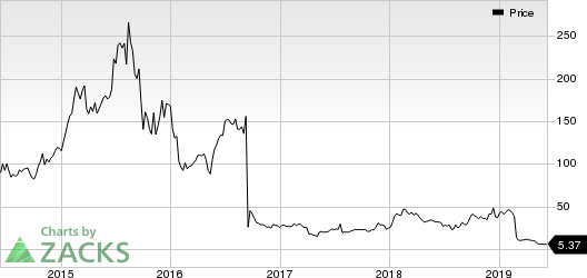 Novavax, Inc. Price